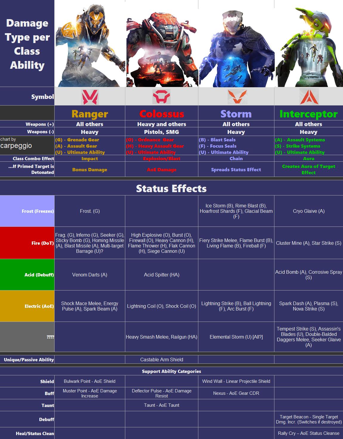 Anthem Class Damage Chart