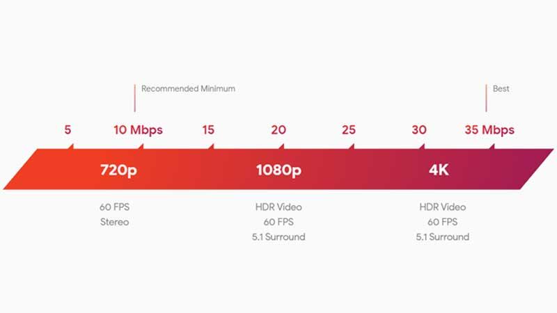 Google Stadia Bandwidth