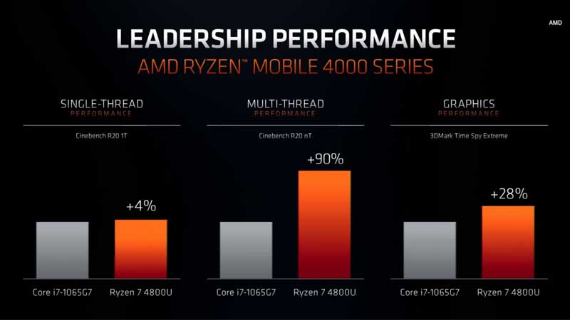 Intel Icy Lake vs Amd Ryzen 4000