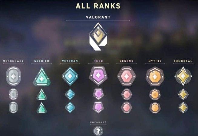 Valorant Rankig System Guide