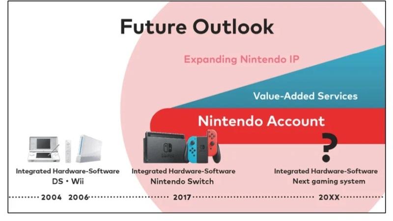 Nintendo Confirms Its Next Gaming Console