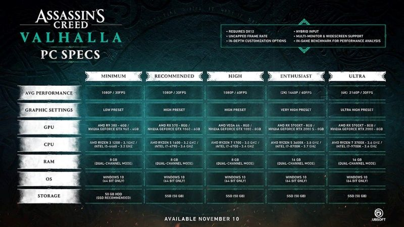 Assassin's Creed Valhalla PC System Requirements