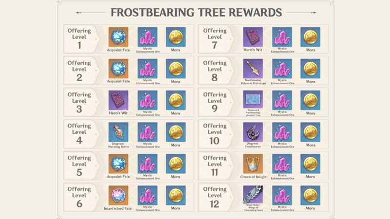 frostbearing-tree-rewards-list