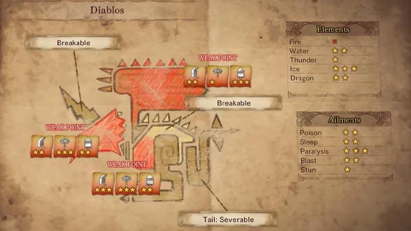 Diablo Weak Points