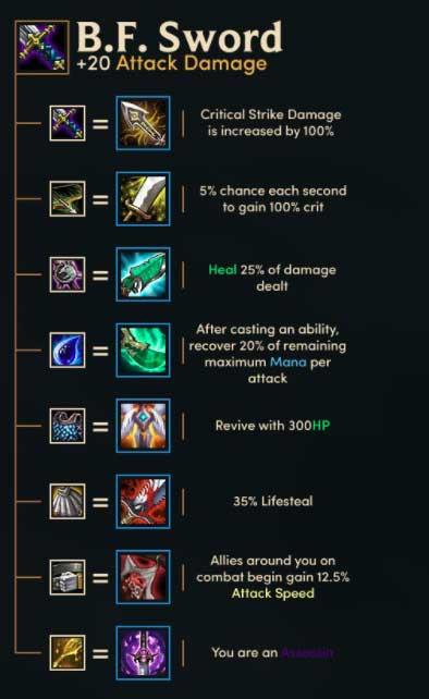 Teamfight Tactics Sword Cheat Sheet